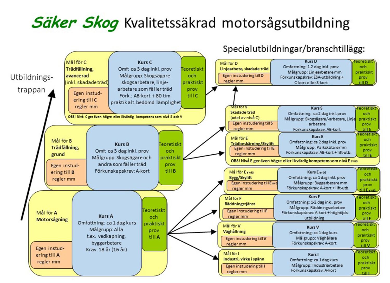 Utbildad enligt Säkerskog